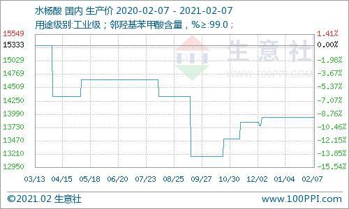 本周水杨酸市场行情持稳运行(2.1-2.7)