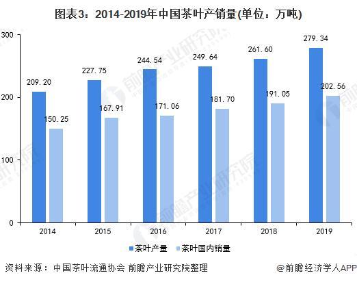 图表3:2014-2019年中国茶叶产销量(单元:万吨)