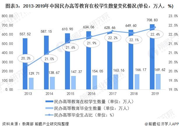 图外3:2013-2019年中国民办高等哺育在校门生数目转折情况(单位:万人,%)