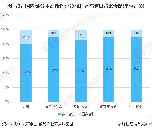 图表3:国内部分中高端医疗器械国产与进口占比情况(单位:%)