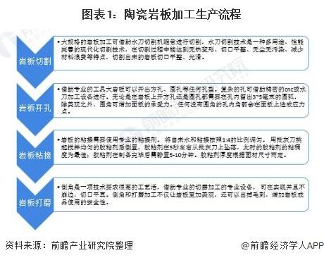 深度分析!2021年中国陶瓷岩板市场发展现状分析 岩板热推动产能规模迅速提升