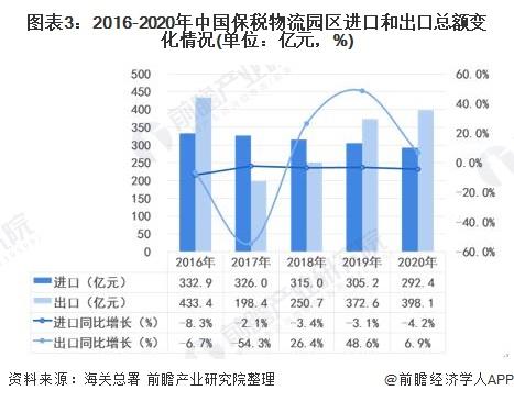 图表3:2016-2020年中国保税物流园区进口和出口总额变化情况(单位:亿元,%)