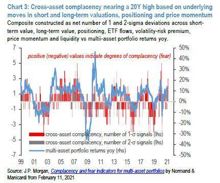 小莫:市场投机热情达到了20年来的最高点