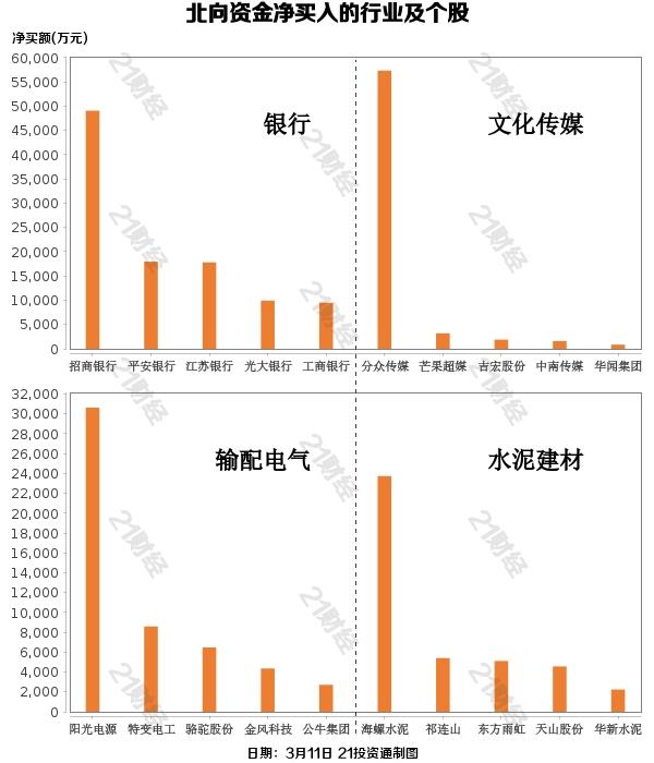 北向资金连续3日净买入累计达144亿元 哪些股受青睐?(附股)