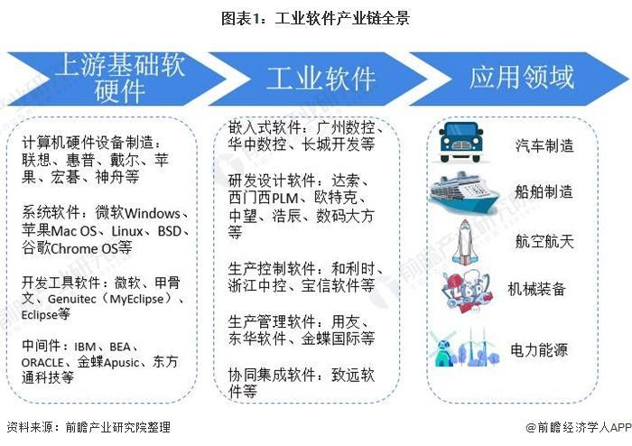 预见2021:《2021年中国工业软件产业全景图谱》(附产业链、市场现状、竞争格局等)