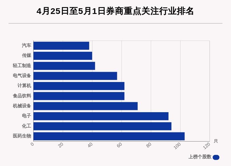 关注_券商评级一周速览:998只个股获券商关注 同兴达目的涨幅达154.09%插图3