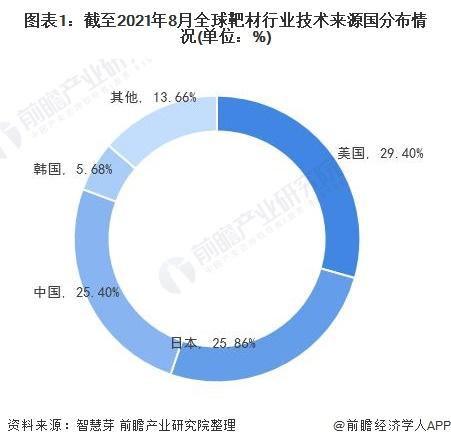 图表1:截至2021年8月全球靶材行业技术来源国分布情况(单位:%)