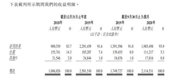 三年亏损总额超过1亿元的茶叶想利用IPO加速新店开业
