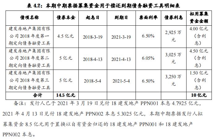 建发房地产:成功发行10亿元中期票据,票面利率为4.64%