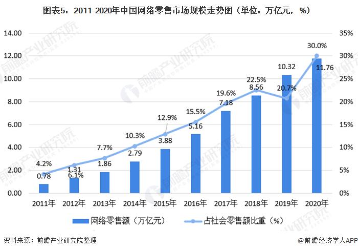 图表5:2011-2020年中国网络零售市场规模走势图(单位:万亿元,%)