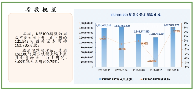 根据中国经济学数据,巴基斯坦股市周报(2021.03.15-03.19)