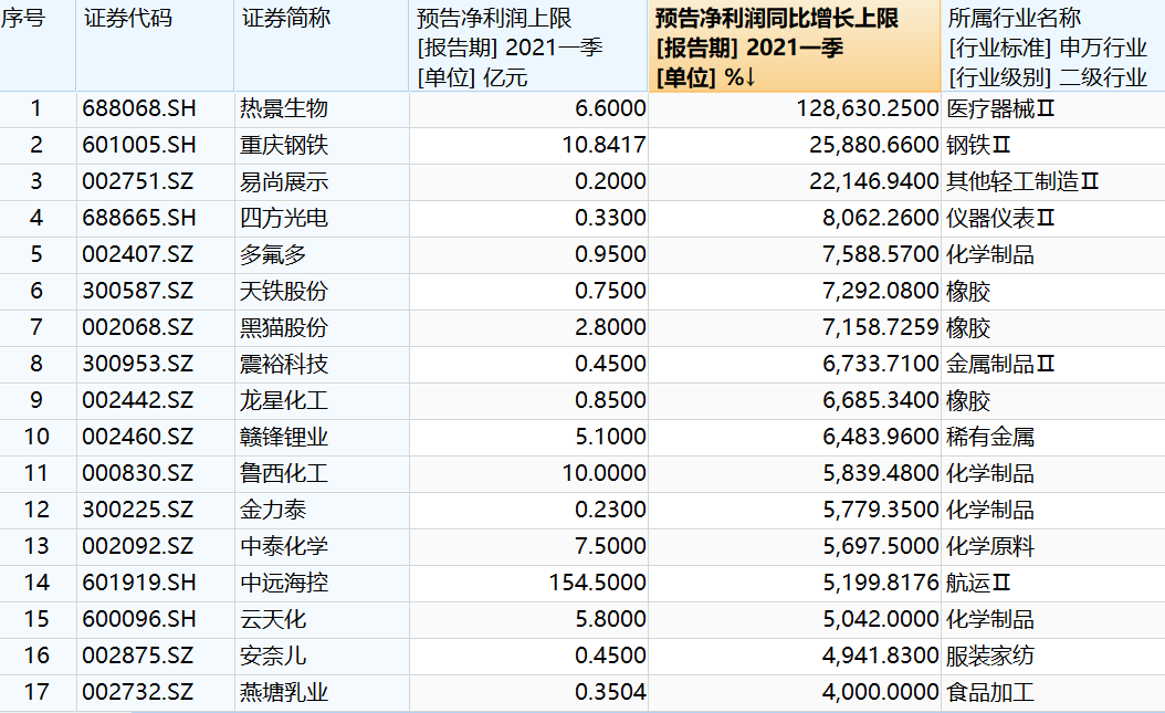 """第一季度""""成长王""""业绩暴涨1286倍!周期性板块的表现集体爆发"""