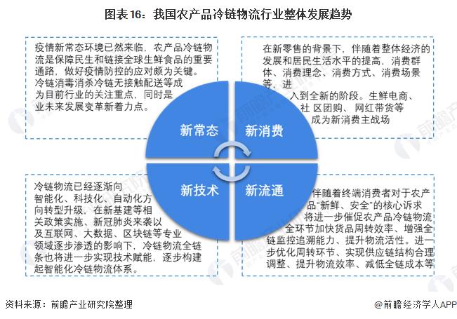 图表16:我国农产品冷链物流行业整体发展趋势