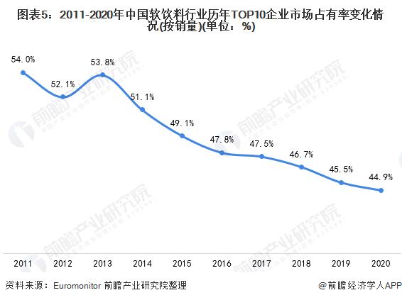 图表5:2011-2020年中国软饮料行业历年TOP10企业市场占有率变化情况(按销量)(单位:%)
