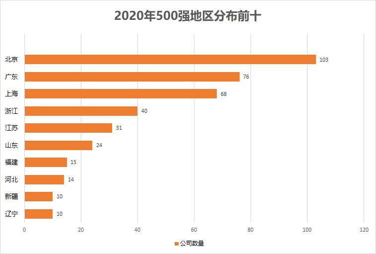百度左侧优化_2020中国500强来了!这些公司排名飙升(附榜单)插图4