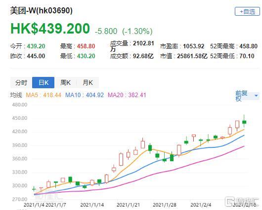 """汇丰研究:盛达美团(3690.HK)的目标价为550港元,评级为""""买入"""""""
