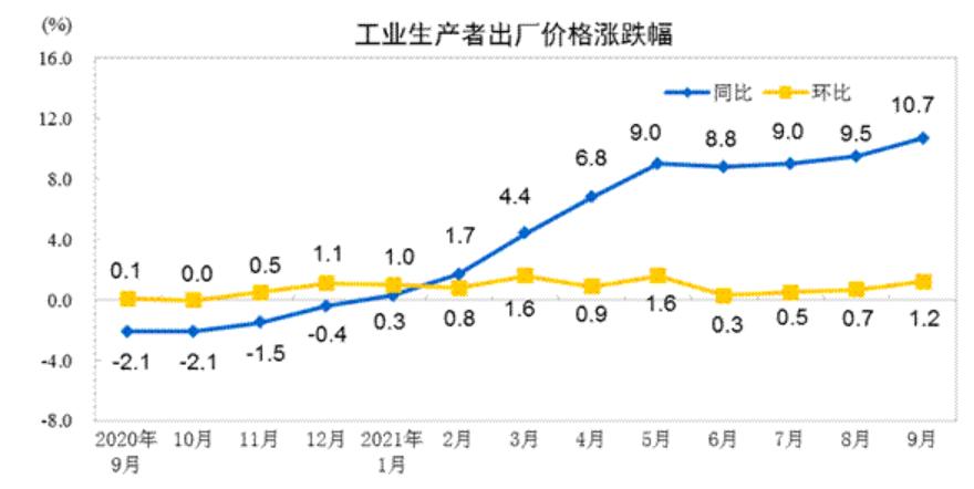 """神圣计划网页客户端_9月CPI同比上涨0.7%!CPI与PPI涨幅""""剪刀差""""继续扩大"""
