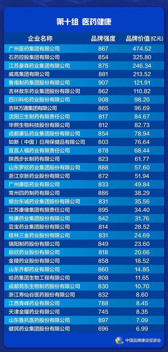 石药325.8亿元品牌价值位居医药健康榜第二