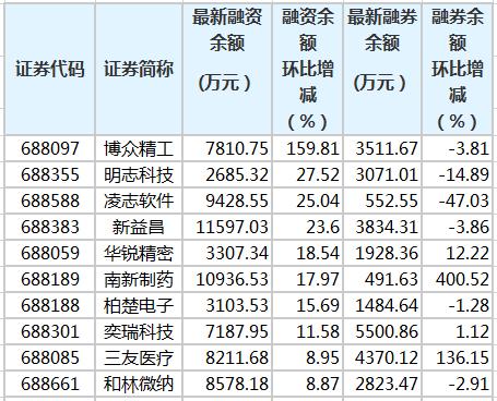 渤中精工等8只科技股的融资余额增长超过10%