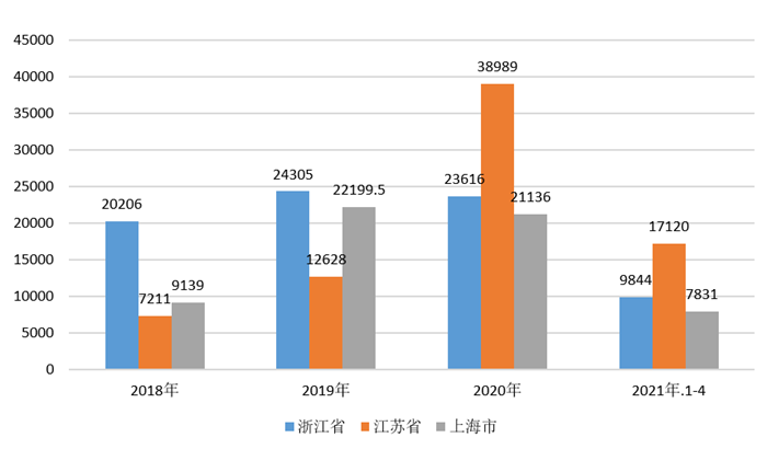 图表5:2018-2021年长三角地区包装专用设备产量(单位:台)