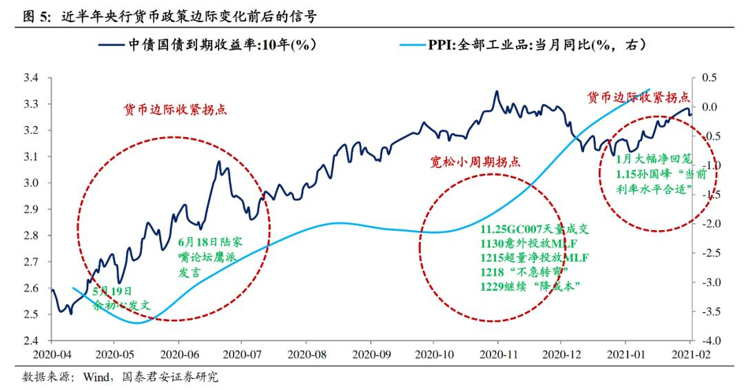 【21财经基金货币】如何理解央行的预期管理?
