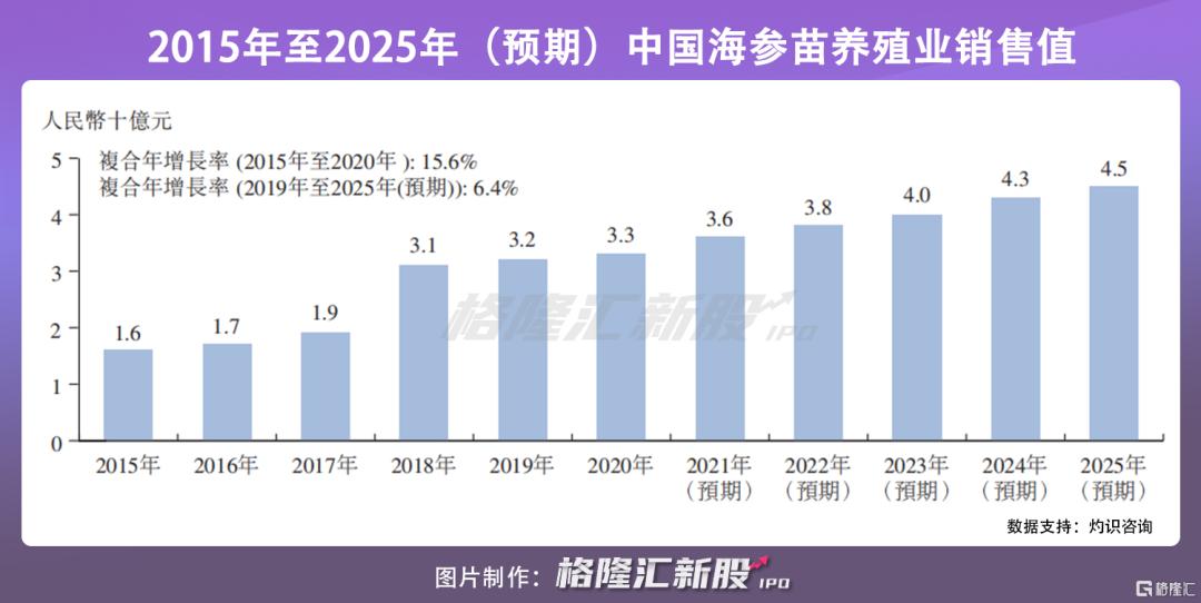 海参排行榜_安源种业赴港上市:海参养殖排名第一2020年吸金2亿