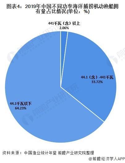 图表4:2019年中国差异功率海洋捕捞灵活渔船拥有量占比环境(单元:%)