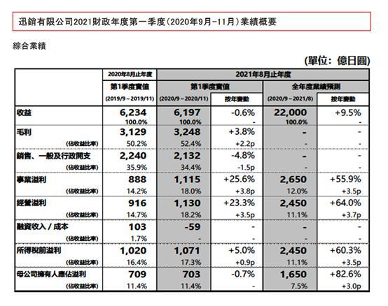 太猛了!总市值首次突破10万亿。优衣库母公司超越ZARA成为全球最大的服装公司