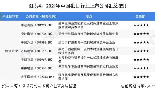 图表4:2021年中国港口行业上市公司汇总(四)