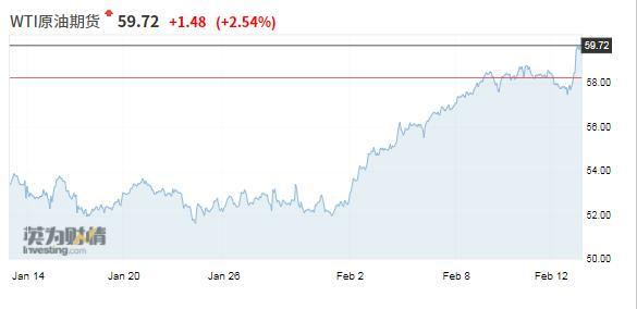 """散装之王!今年年初,油价上涨了20%以上。欧佩克""""控制油田""""能走多远"""