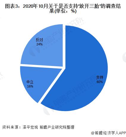 图表3:2020年10月关于是否支持放开三胎的调查结果(单位:%)