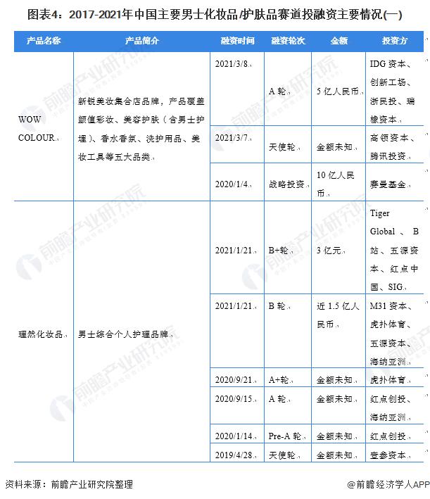 图表4:2017-2021年中国主要男士扮装品/护肤品赛道投融资主要环境(一)