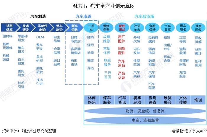 深度解析!2021年中国汽车用品行业市场现状、竞争格局及发展趋势 绿色环保发展