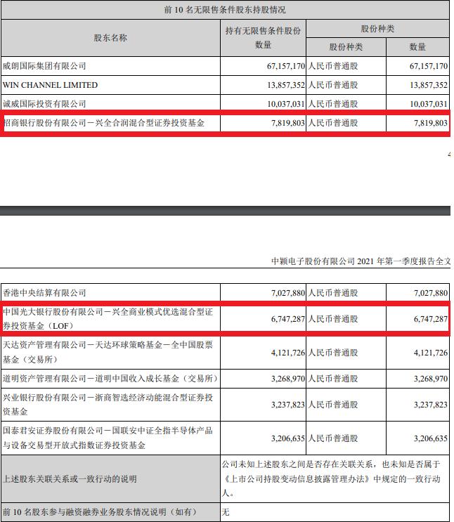谢志宇建仓筹码股票刘格松大幅度减持PV!顶级流量基金经理最新持股名单来了