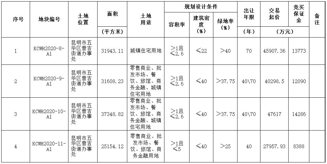 迪马股份16.18亿元竞得昆明市五华区4宗地块