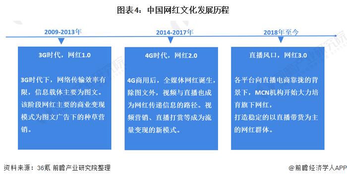 图表4:中国网红文化发展历程