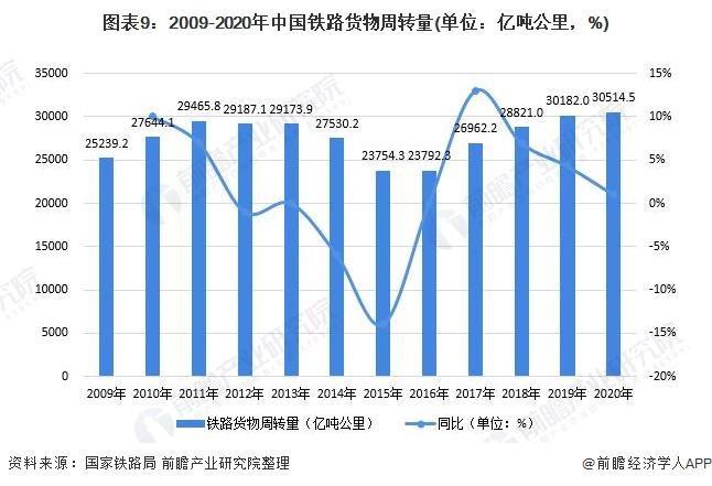 图表9:2009-2020年中国铁路货物周转量(单位:亿吨公里,%)