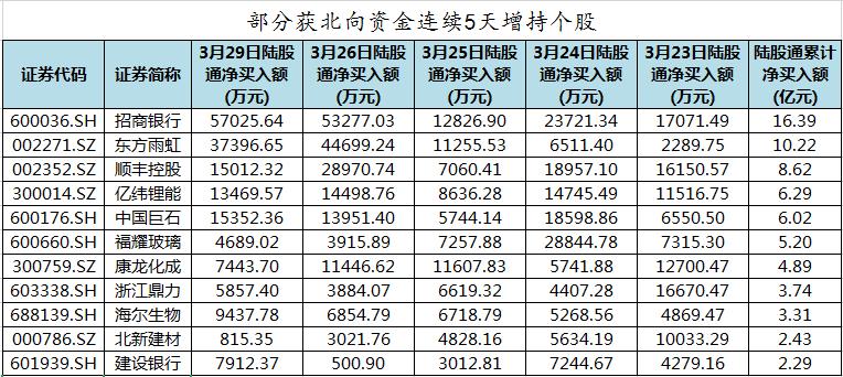 顺丰控股等50股获北向资金连续5天增持