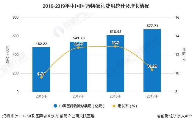 2020年中国医药物流行业市场现状及发展趋势分析 政策+技术推动行业智慧化变革