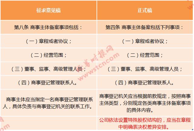 """深圳全面允许""""同股不同权""""?误读!已有大V也搞错 看官方权威解答"""