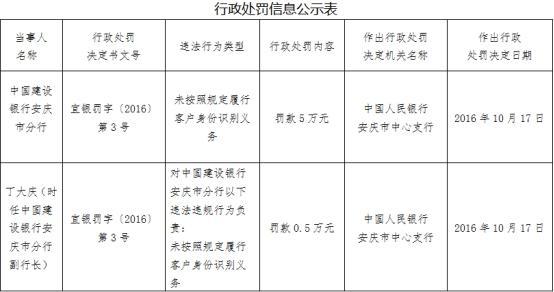 建设银行安庆分行遭罚 存在未按规定履行客户身份识别义务违法违规行为