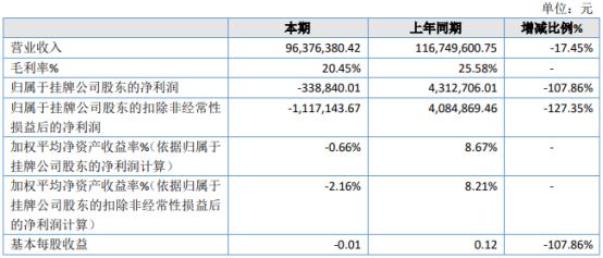 技塑股份2020年亏损33.88万 受疫情影响销售业绩下降