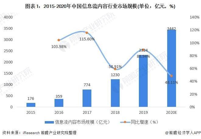 2021年中国信息流内容行业市场现状与发展前景分析 信息流内容市场将突破万亿元