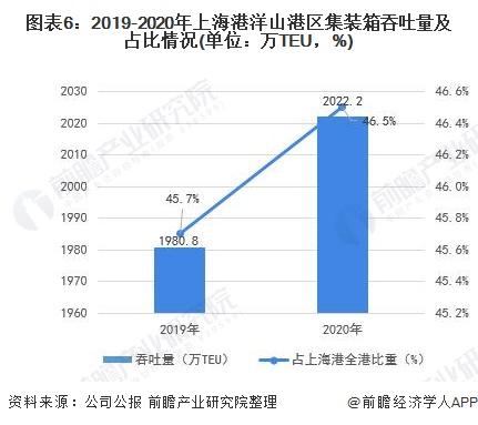 图表6:2019-2020年上海港洋山港区集装箱吞吐量及占比情况(单位:万TEU,%)