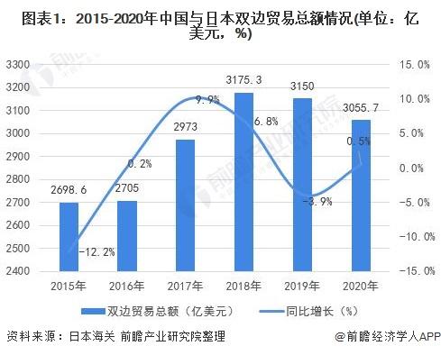 图表1:2015-2020年中国与日本双边贸易总额情况(单位:亿美元,%)