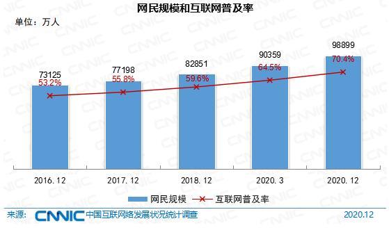 中国网民收入曝光!你一定知道这组数字