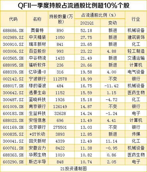 搜狗快照_机构最新重仓股曝光 社保基金、QFII配合增持10股、减持12股(名单)插图8