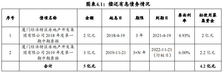 厦门特房集团:成功发行2亿元中期票据,票面利率4.32%
