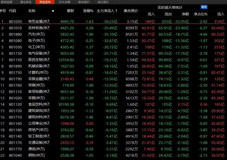 A股抱团股大跌并分化 中小市值个股补涨