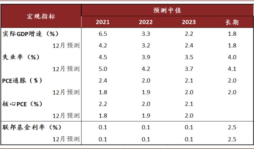 中金:美联储欢迎通胀 加息不着急